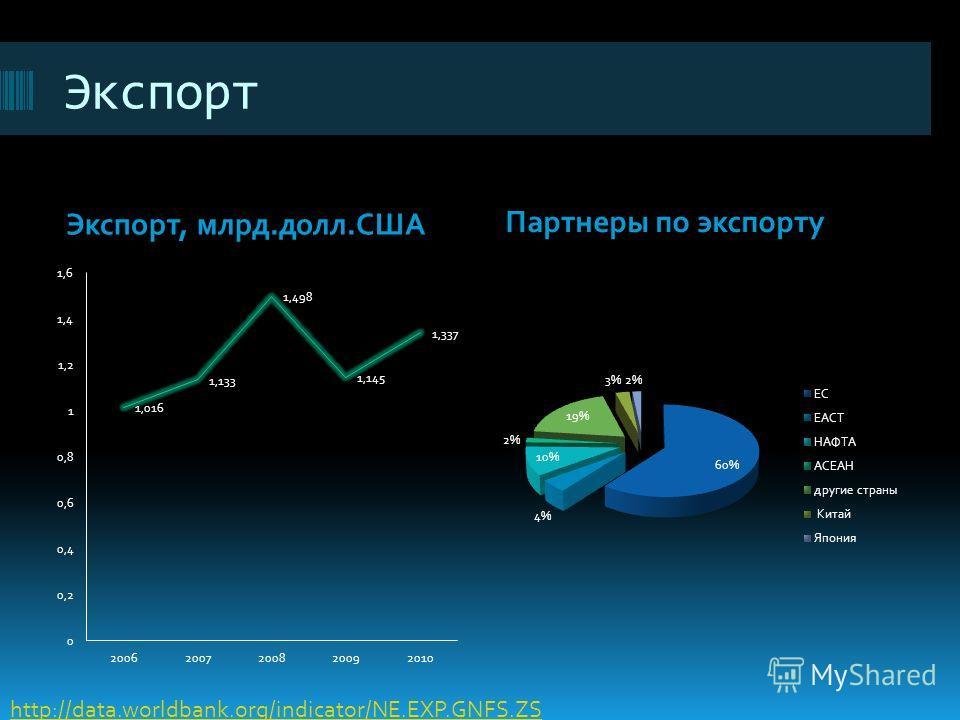 Экспорт Экспорт, млрд.долл.США Партнеры по экспорту http://data.worldbank.org/indicator/NE.EXP.GNFS.ZS