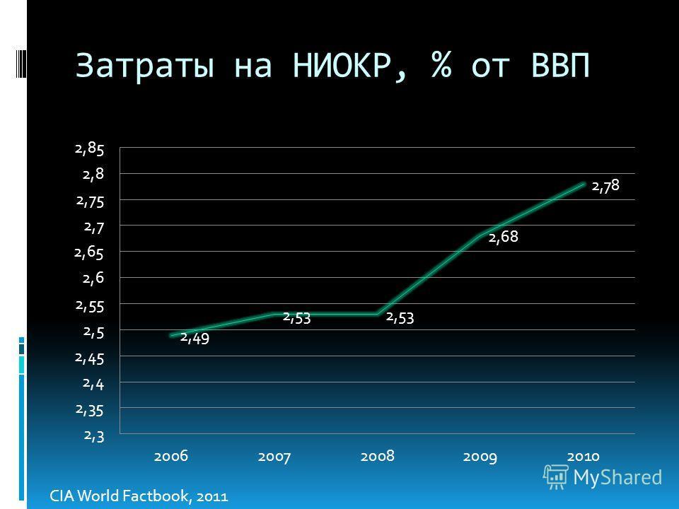Затраты на НИОКР, % от ВВП CIA World Factbook, 2011