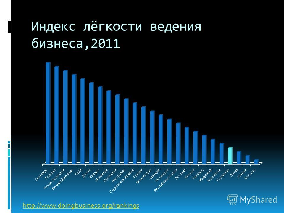 Индекс лёгкости ведения бизнеса,2011 http://www.doingbusiness.org/rankings