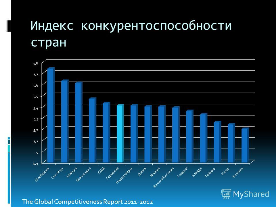 Индекс конкурентоспособности стран The Global Competitiveness Report 2011-2012
