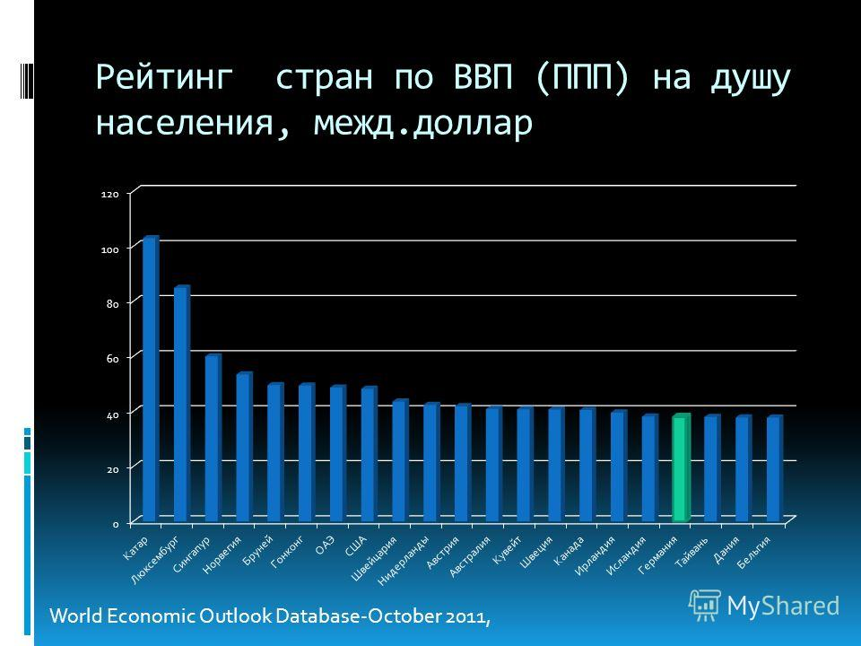 Рейтинг стран по ВВП (ППП) на душу населения, межд.доллар World Economic Outlook Database-October 2011,