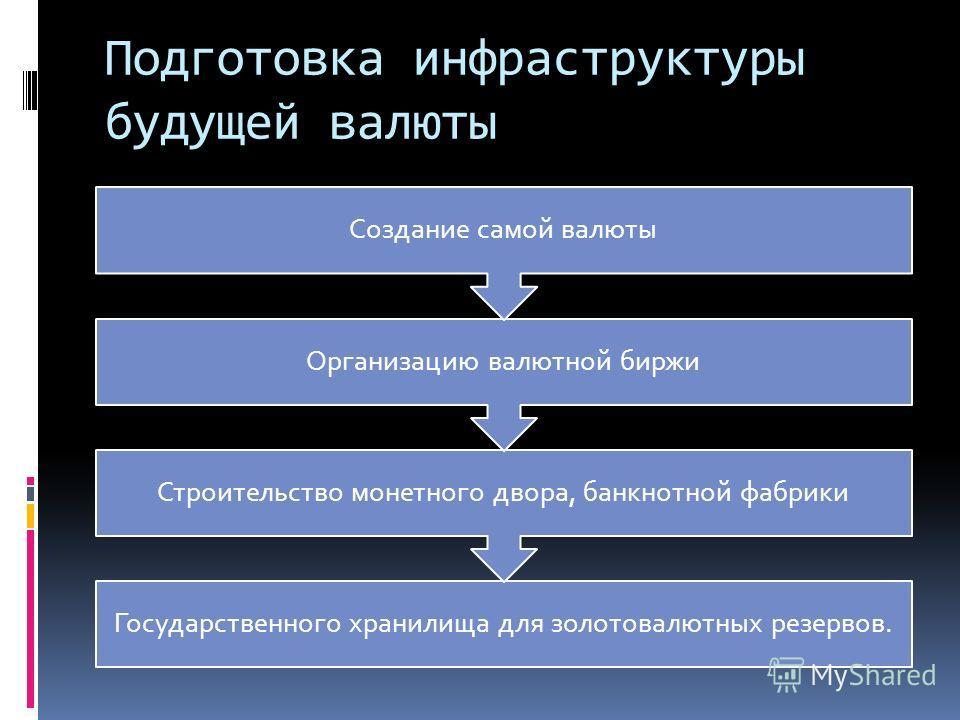 Подготовка инфраструктуры будущей валюты Государственного хранилища для золотовалютных резервов. Строительство монетного двора, банкнотной фабрики Организацию валютной биржи Создание самой валюты
