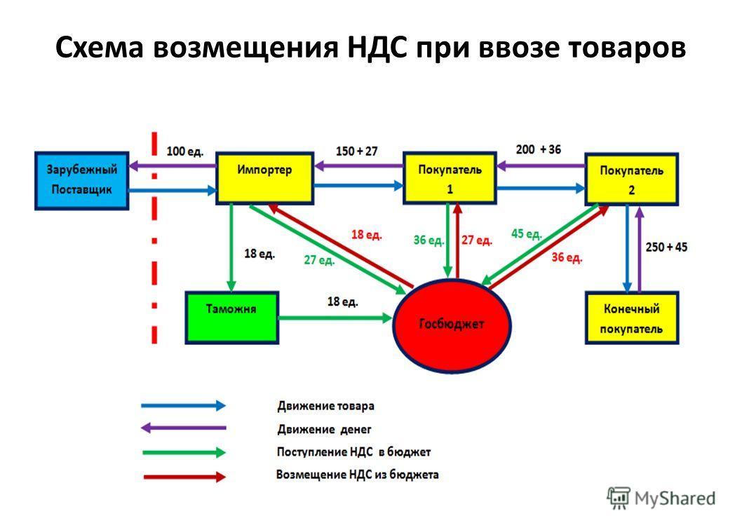 Схема возмещения НДС при ввозе товаров