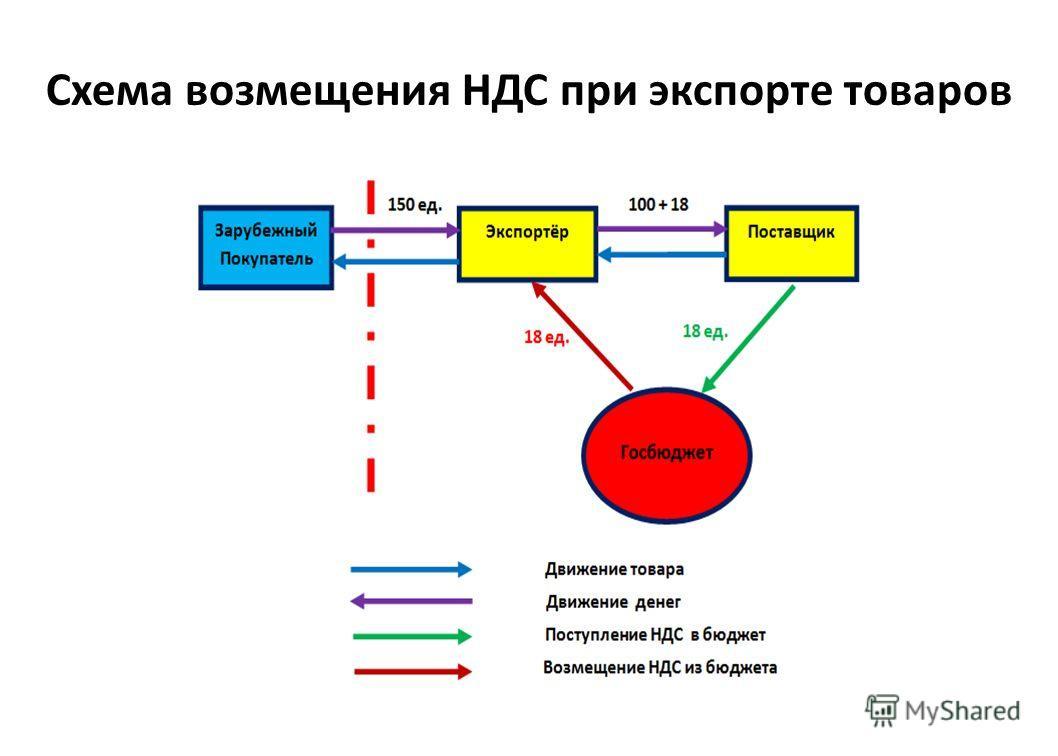 Схема возмещения НДС при экспорте товаров