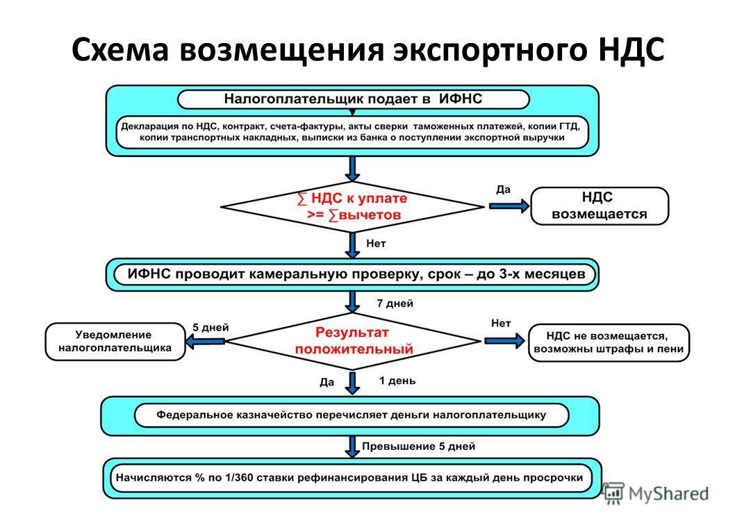 Схема возмещения экспортного НДС