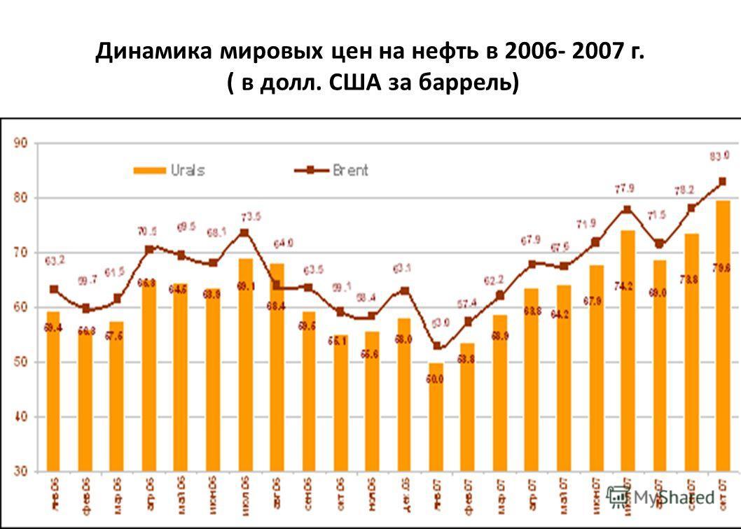 Динамика мировых цен на нефть в 2006- 2007 г. ( в долл. США за баррель)