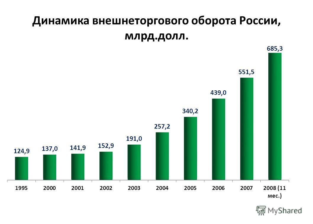 Динамика внешнеторгового оборота России, млрд.долл.