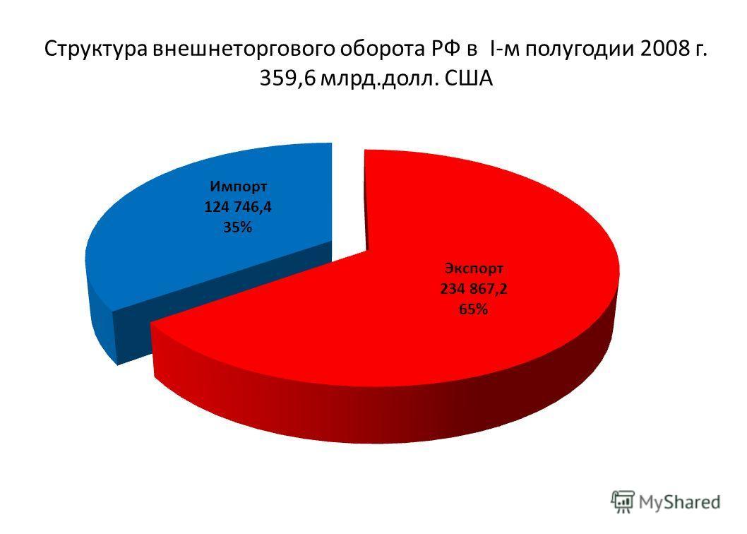Структура внешнеторгового оборота РФ в I-м полугодии 2008 г. 359,6 млрд.долл. США