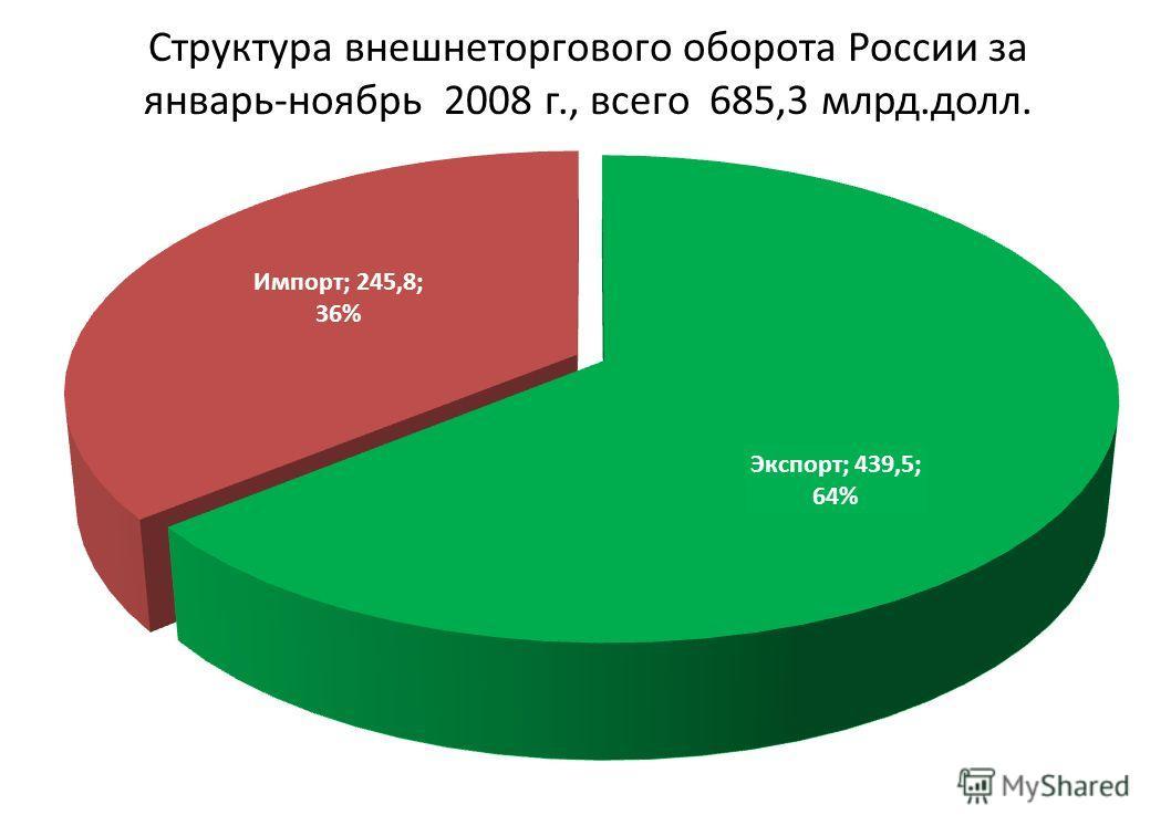 Структура внешнеторгового оборота России за январь-ноябрь 2008 г., всего 685,3 млрд.долл.