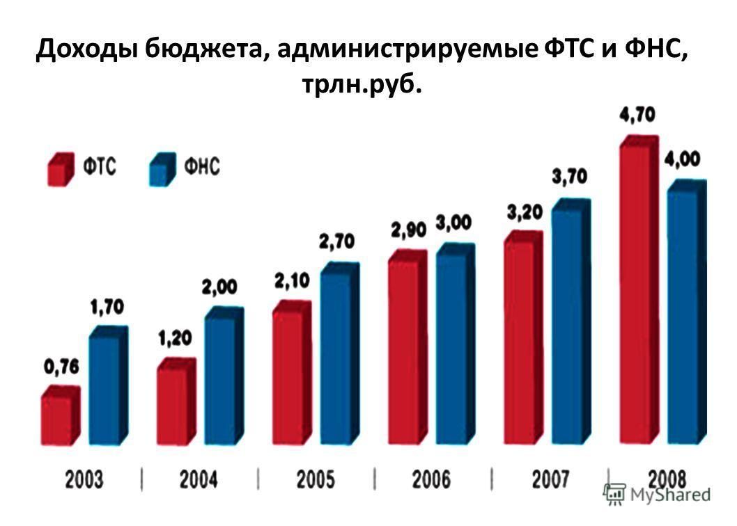 Доходы бюджета, администрируемые ФТС и ФНС, трлн.руб.