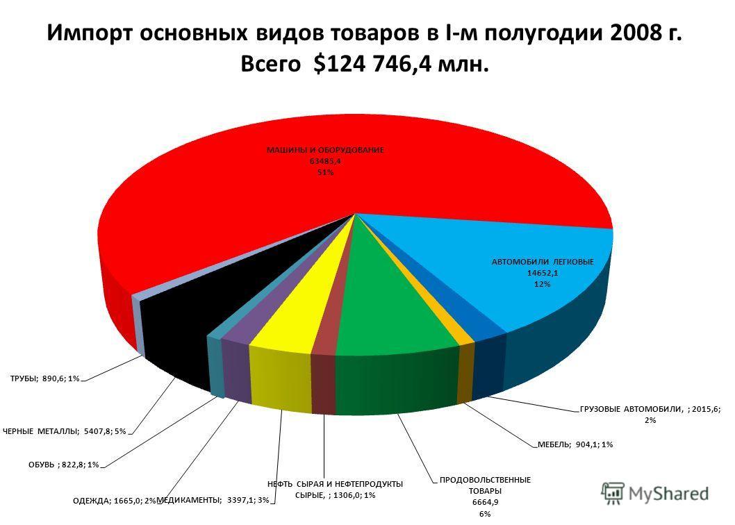 Импорт основных видов товаров в I-м полугодии 2008 г. Всего $124 746,4 млн.