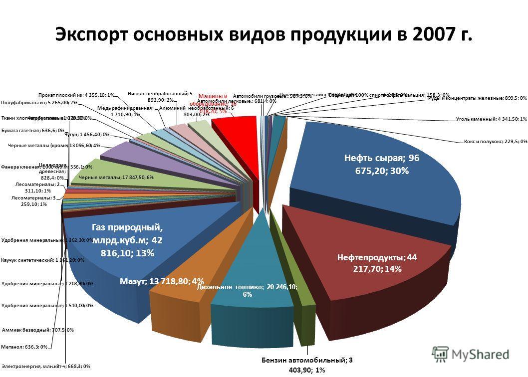 Экспорт основных видов продукции в 2007 г.