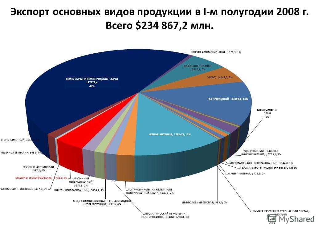 Экспорт основных видов продукции в I-м полугодии 2008 г. Всего $234 867,2 млн.