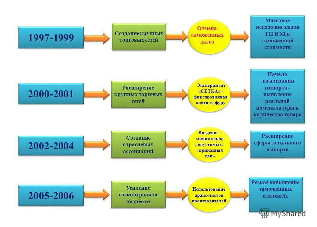 Создание крупных торговых сетей Отмена таможенных льгот Начало легализации импорта - выявление реальной номенклатуры и количества товара Создание отраслевых ассоциаций Расширение сферы легального импорта 2005-2006 Усиление госконтроля за бизнесом Исп