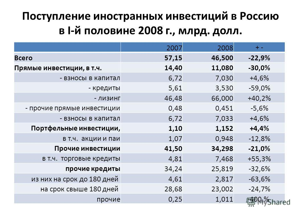 Поступление иностранных инвестиций в Россию в I-й половине 2008 г., млрд. долл. 20072008 + - Всего57,1546,500-22,9% Прямые инвестиции, в т.ч.14,4011,080-30,0% - взносы в капитал 6,727,030+4,6% - кредиты 5,613,530-59,0% - лизинг 46,4866,000+40,2% - пр