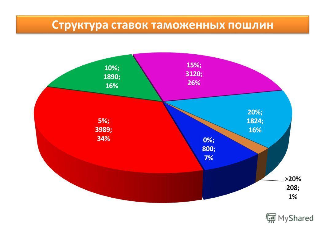 Структура ставок таможенных пошлин