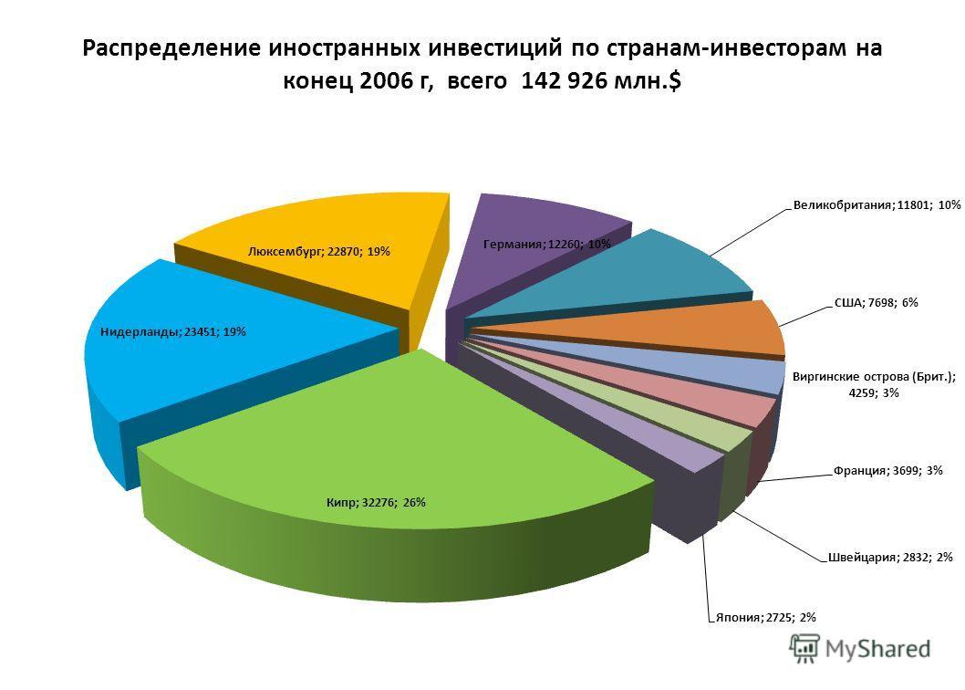 Распределение иностранных инвестиций по странам-инвесторам на конец 2006 г, всего 142 926 млн.$