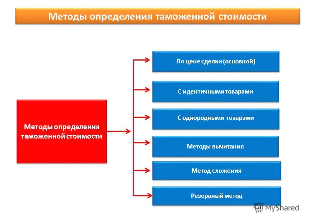Методы определения таможенной стоимости По цене сделки (основной) С однородными товарами Методы вычитания Метод сложения С идентичными товарами Резервный метод Методы определения таможенной стоимости