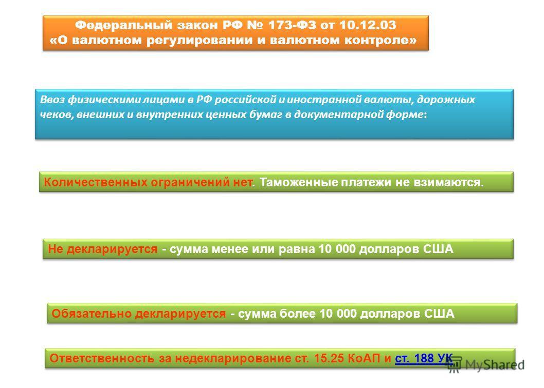 Ввоз физическими лицами в РФ российской и иностранной валюты, дорожных чеков, внешних и внутренних ценных бумаг в документарной форме: Количественных ограничений нет. Таможенные платежи не взимаются. Не декларируется - сумма менее или равна 10 000 до