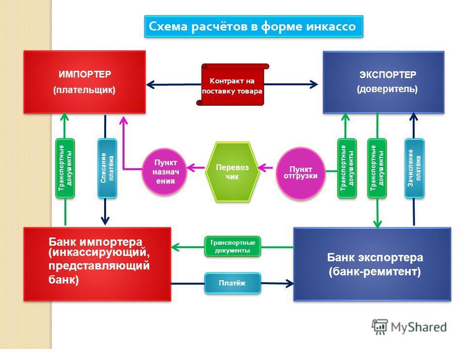 Схема расчётов в форме инкассо Транспортные документы ЭКСПОРТЕР (доверитель) ЭКСПОРТЕР (доверитель) ИМПОРТЕР (плательщик) ИМПОРТЕР (плательщик) Пункт назнач ения Перевоз чик Пункт отгрузки Банк импортера (инкассирующий, представляющий банк) Банк импо