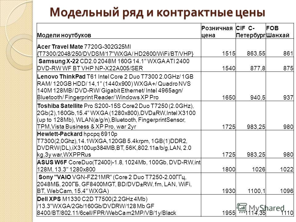 Модельный ряд и контрактные цены Модели ноутбуков Розничная цена CIF С- Петербург FOB Шанхай Acer Travel Mate 7720G-302G25MI {T7300/2048/250/DVDSM/17