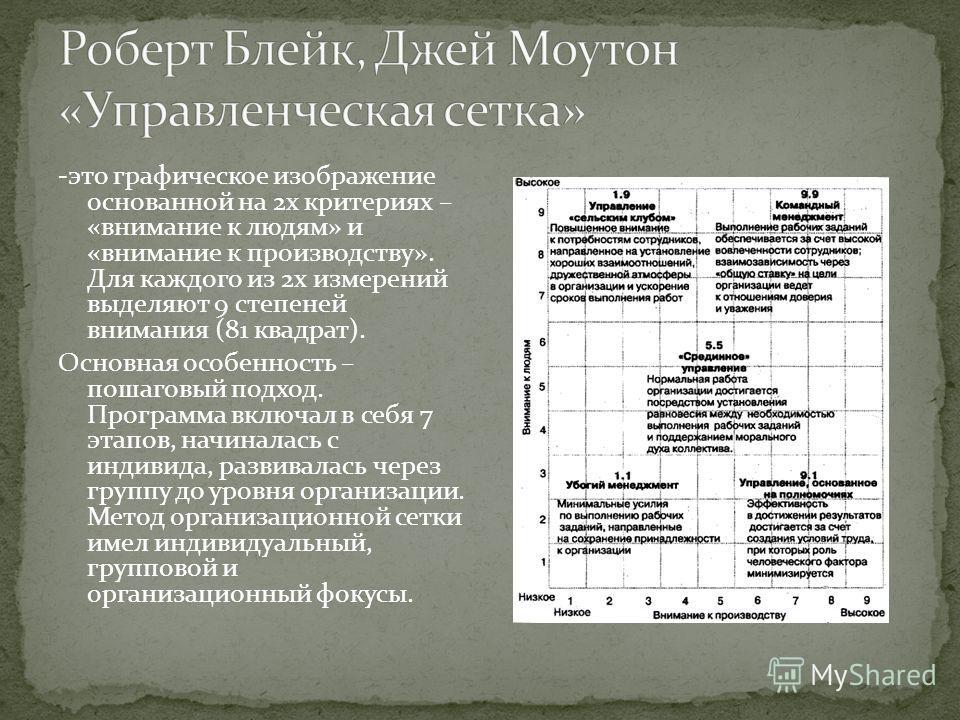 -это графическое изображение основанной на 2х критериях – «внимание к людям» и «внимание к производству». Для каждого из 2х измерений выделяют 9 степеней внимания (81 квадрат). Основная особенность – пошаговый подход. Программа включал в себя 7 этапо