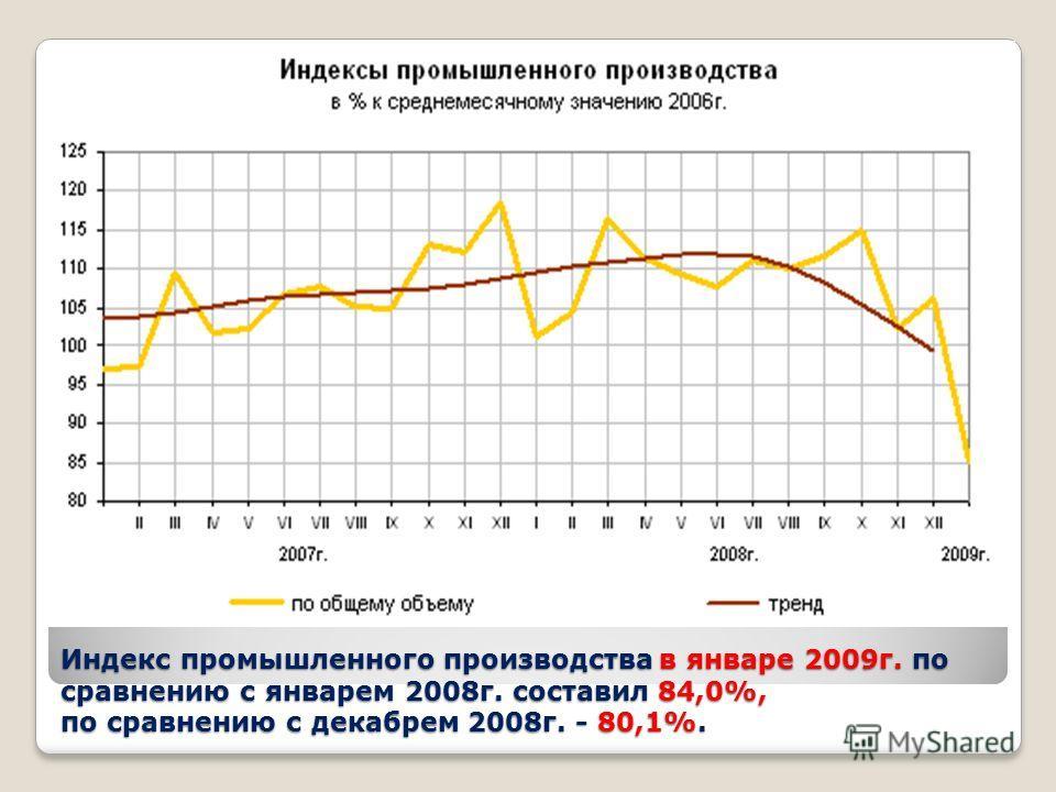 Индекс промышленного производства в январе 2009г. по сравнению с январем 2008г. составил 84,0%, по сравнению с декабрем 2008г. - 80,1%.