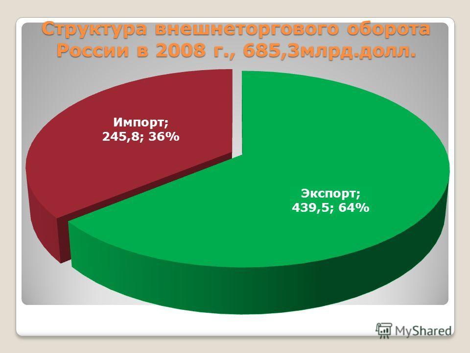 Структура внешнеторгового оборота России в 2008 г., 685,3млрд.долл.
