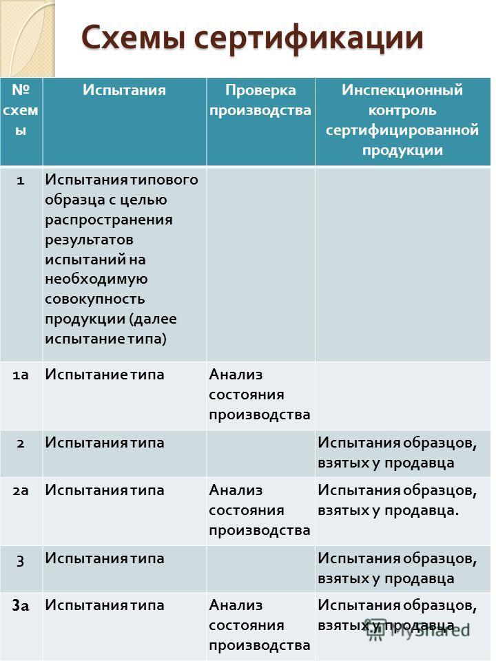 Схемы сертификации тр тс 001