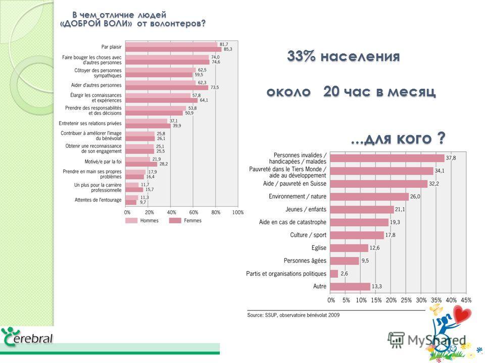 В чем отличие людей В чем отличие людей «ДОБРОЙ ВОЛИ» от волонтеров?...для кого ? 33% населения 33% населения около 20 час в месяц