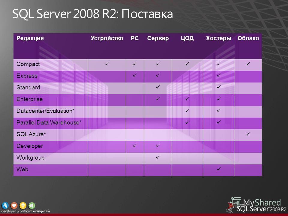 РедакцияУстройствоPCСерверЦОДХостерыОблако Compact Express Standard Enterprise Datacenter/Evaluation* Parallel Data Warehouse* SQL Azure* Developer Workgroup Web