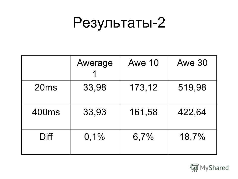 Awerage 1 Awe 10Awe 30 20ms33,98173,12519,98 400ms33,93161,58422,64 Diff0,1%6,7%18,7%