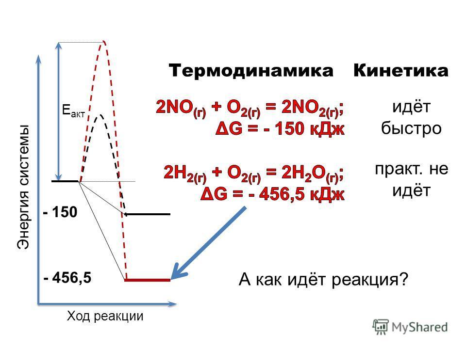 Е акт - 456,5 Ход реакции Энергия системы - 150 Термодинамика Кинетика идёт быстро практ. не идёт А как идёт реакция?