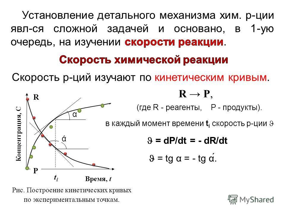 Скорость р-ций изучают по кинетическим кривым. Рис. Построение кинетических кривых по экспериментальным точкам. Концентрация, С ά P R α titi Время, t R P, (где R - реагенты, P - продукты). в каждый момент времени t i скорость р-ции = dP/dt = - dR/dt