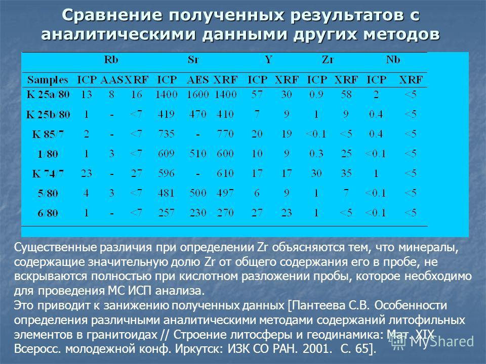 Сравнение полученных результатов с аналитическими данными других методов Существенные различия при определении Zr объясняются тем, что минералы, содержащие значительную долю Zr от общего содержания его в пробе, не вскрываются полностью при кислотном