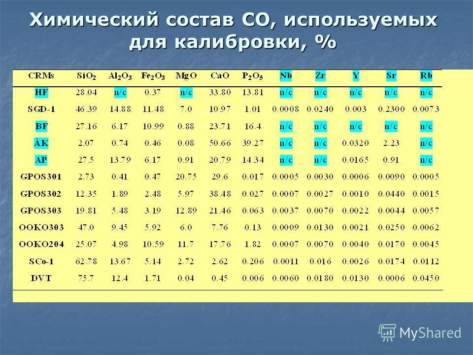 Химический состав СО, используемых для калибровки, %