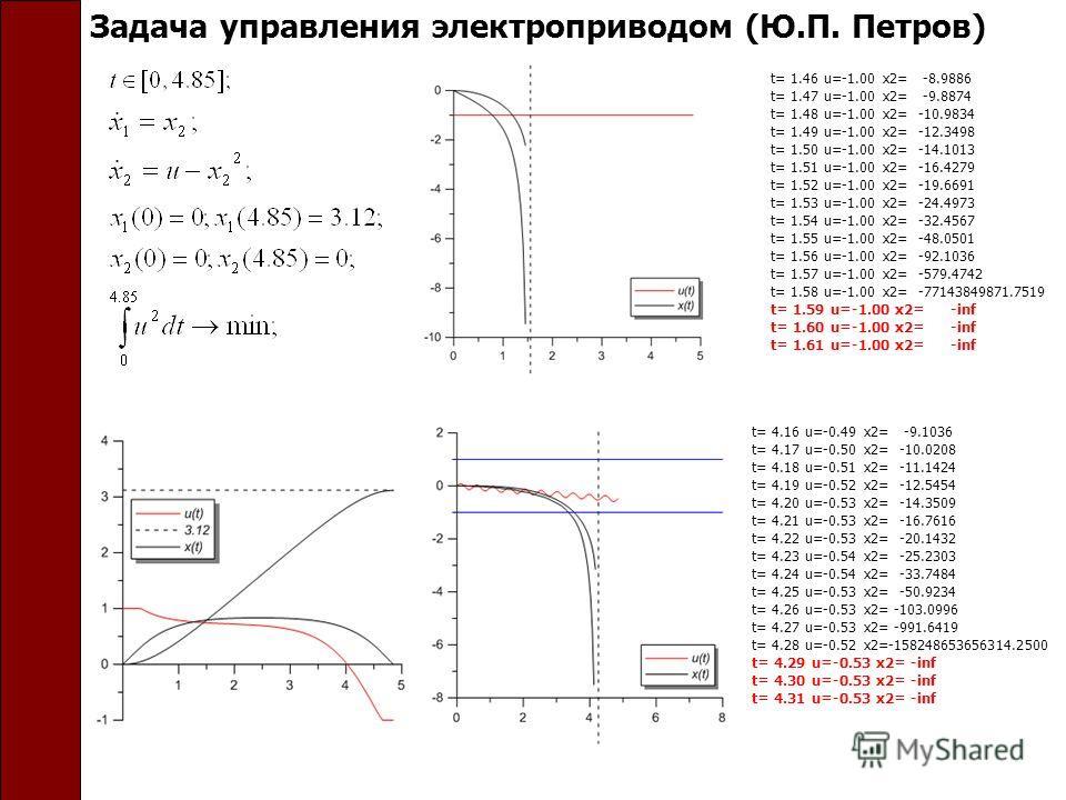 Задача управления электроприводом (Ю.П. Петров) t= 1.46 u=-1.00 x2= -8.9886 t= 1.47 u=-1.00 x2= -9.8874 t= 1.48 u=-1.00 x2= -10.9834 t= 1.49 u=-1.00 x2= -12.3498 t= 1.50 u=-1.00 x2= -14.1013 t= 1.51 u=-1.00 x2= -16.4279 t= 1.52 u=-1.00 x2= -19.6691 t