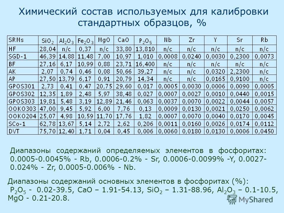 Химический состав используемых для калибровки стандартных образцов, % Диапазоны содержаний определяемых элементов в фосфоритах: 0.0005-0.0045% - Rb, 0.0006-0.2% - Sr, 0.0006-0.0099% -Y, 0.0027- 0.024% - Zr, 0.0005-0.006% - Nb. Диапазоны содержаний ос