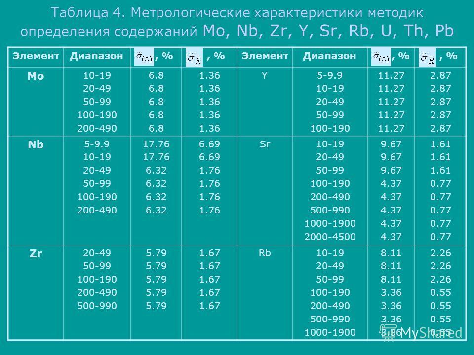 Таблица 4. Метрологические характеристики методик определения содержаний Mo, Nb, Zr, Y, Sr, Rb, U, Th, Pb ЭлементДиапазон, % ЭлементДиапазон, % Mo 10-19 20-49 50-99 100-190 200-490 6.8 1.36 Y5-9.9 10-19 20-49 50-99 100-190 11.27 2.87 Nb 5-9.9 10-19 2