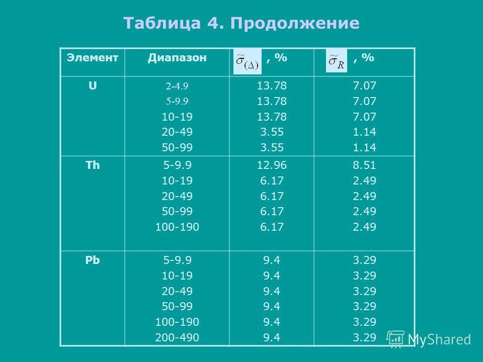 Таблица 4. Продолжение ЭлементДиапазон, % U 2-4.9 5-9.9 10-19 20-49 50-99 13.78 3.55 7.07 1.14 Th5-9.9 10-19 20-49 50-99 100-190 12.96 6.17 8.51 2.49 Pb5-9.9 10-19 20-49 50-99 100-190 200-490 9.4 3.29