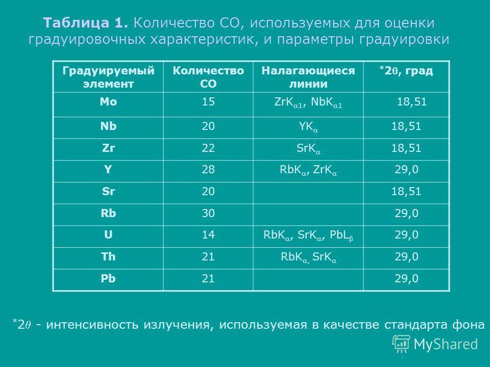 Таблица 1. Количество СО, используемых для оценки градуировочных характеристик, и параметры градуировки Градуируемый элемент Количество СО Налагающиеся линии * 2, град Mo15ZrK1, NbK1 18,51 Nb20YK 18,51 Zr22SrK 18,51 Y28RbK, ZrK 29,0 Sr2018,51 Rb3029,