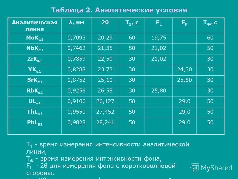 Таблица 2. Аналитические условия Аналитическая линия λ, нм2θT 1, сFLFL FPFP T Ф, с MoK1 0,709320,296019,7560 NbK1 0,746221,355021,0250 Zr K1 0,785922,503021,0230 YK1 0,828823,733024,3030 SrK1 0,875225,103025,8030 RbK1 0,925626,583025,8030 UL1 0,91062