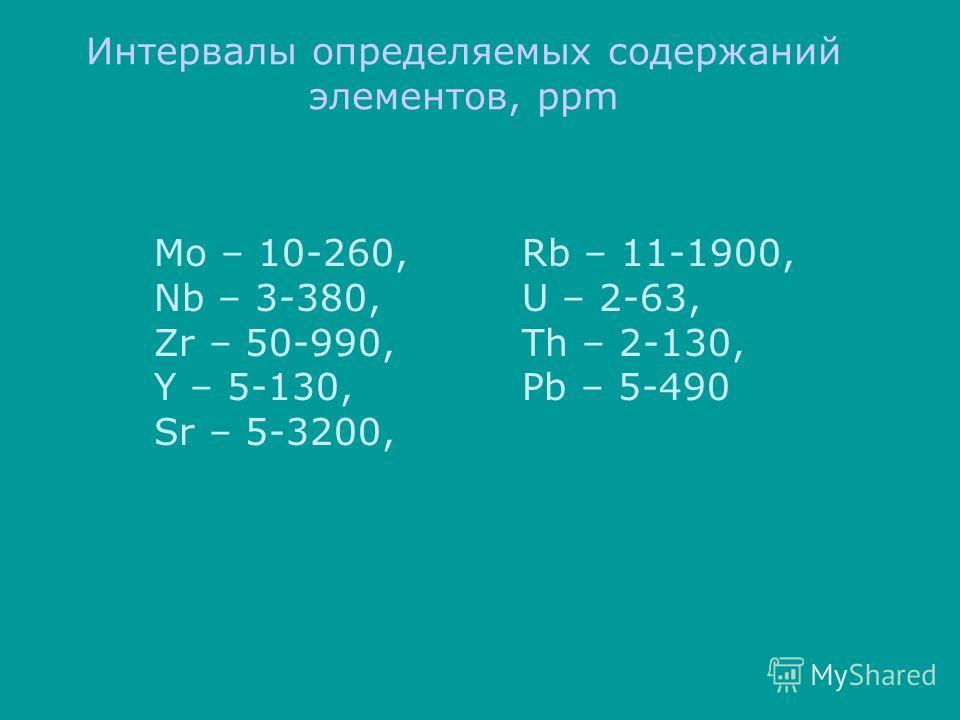 Интервалы определяемых содержаний элементов, ppm Mo – 10-260, Nb – 3-380, Zr – 50-990, Y – 5-130, Sr – 5-3200, Rb – 11-1900, U – 2-63, Th – 2-130, Pb – 5-490