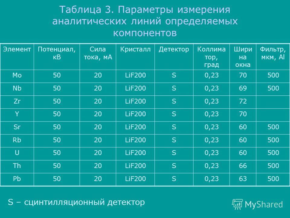 Таблица 3. Параметры измерения аналитических линий определяемых компонентов ЭлементПотенциал, кВ Сила тока, мА КристаллДетекторКоллима тор, град Шири на окна Фильтр, мкм, Al Mo5020LiF200S0,2370500 Nb5020LiF200S0,2369500 Zr5020LiF200S0,2372 Y5020LiF20