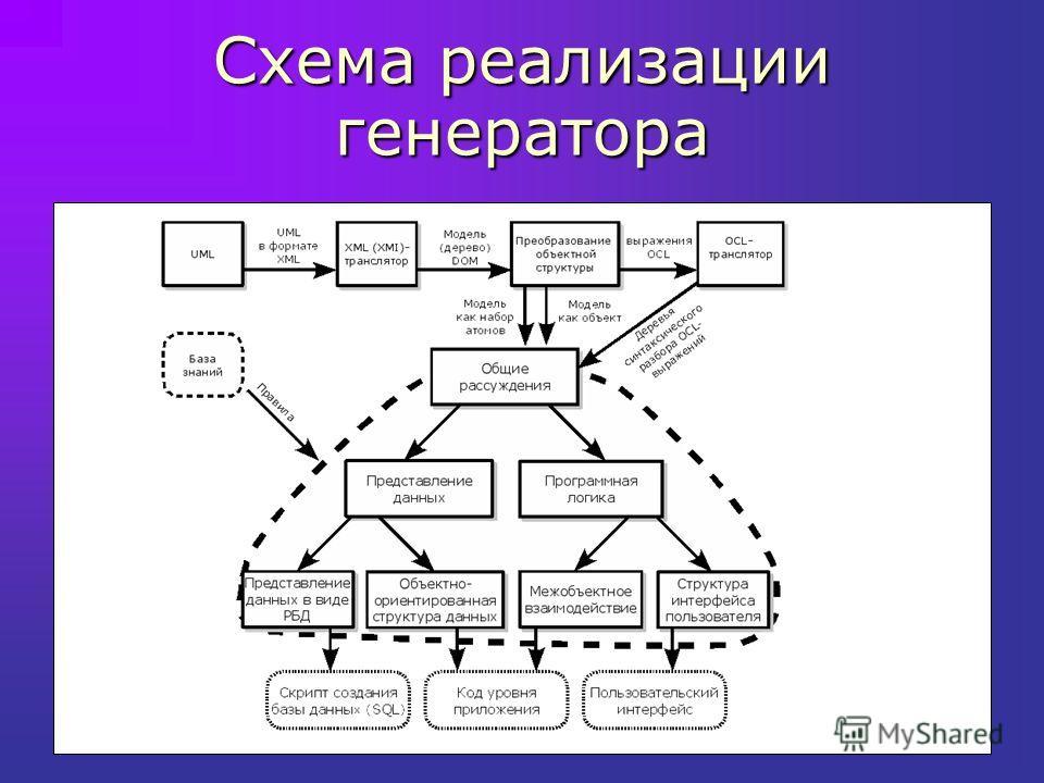 Схема реализации генератора