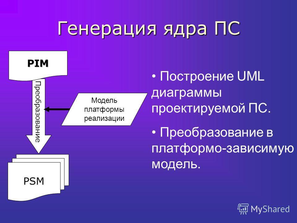 Генерация ядра ПС PSM Преобразование PIM Модель платформы реализации Построение UML диаграммы проектируемой ПС. Преобразование в платформо-зависимую модель.