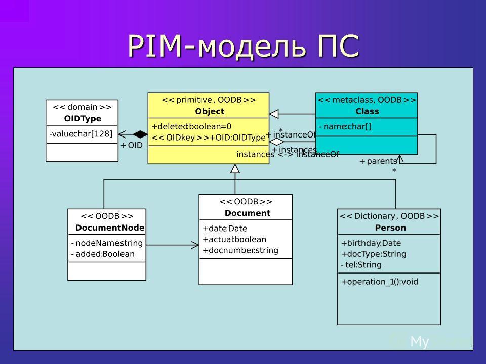 PIM-модель ПС