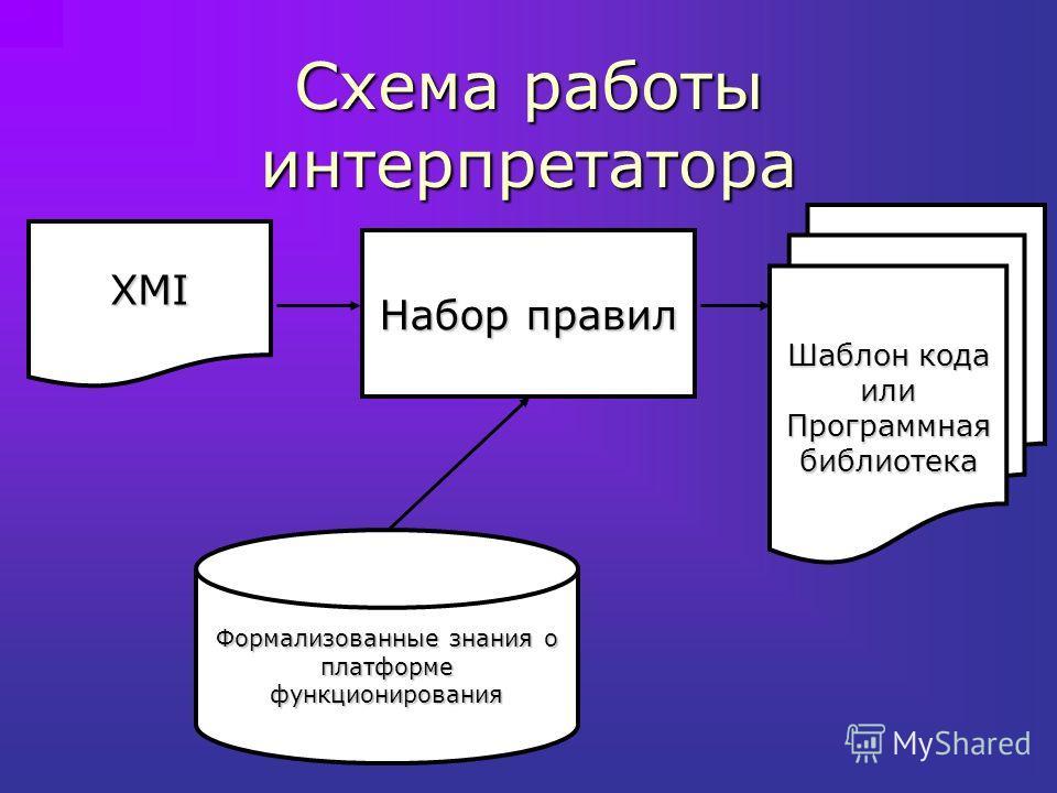 Схема работы интерпретатора XMI Набор правил Шаблон кода или Программная библиотека Формализованные знания о платформе функционирования