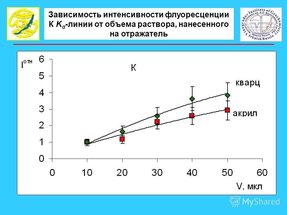 Зависимость интенсивности флуоресценции К K α -линии от объема раствора, нанесенного на отражатель