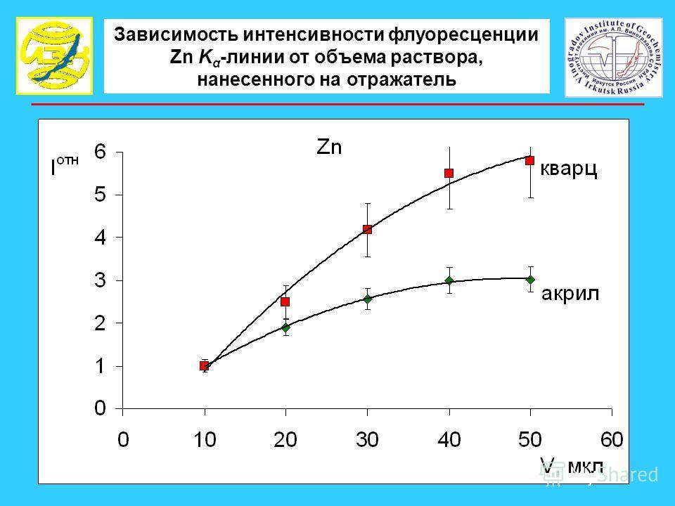 Зависимость интенсивности флуоресценции Zn K α -линии от объема раствора, нанесенного на отражатель